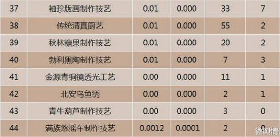 黑龙江非物质文化遗产互联网热度排行TOP37-44