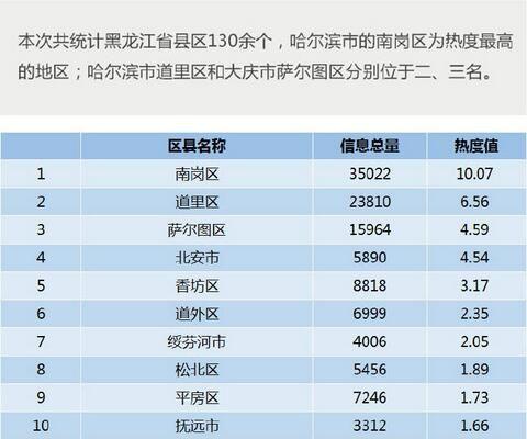 黑龙江省各县区互联网热度排行TOP1-10