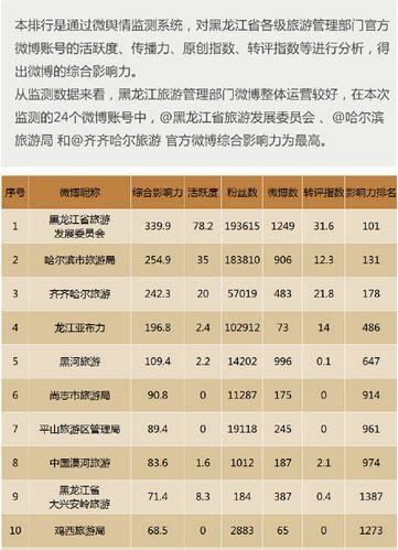 黑龙江各级旅游管理部门官方微博影响力排行