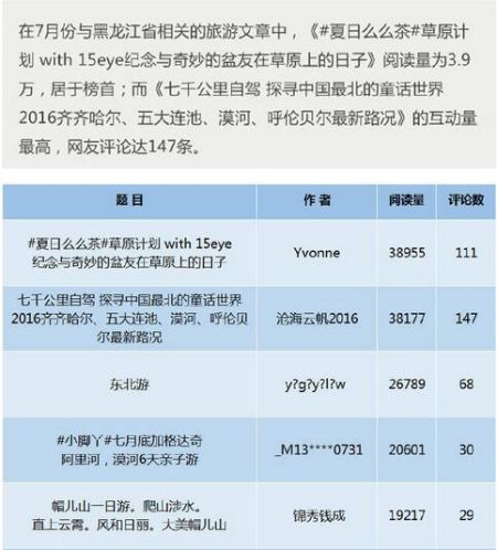 黑龙江旅游攻略热点文章排行1