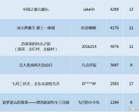 黑龙江旅游攻略热点文章排行5