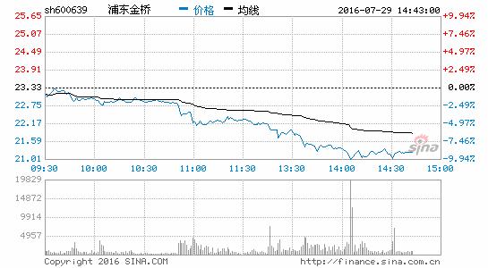 上海国资改革概念下杀 浦东金桥跌9.34%|浦东