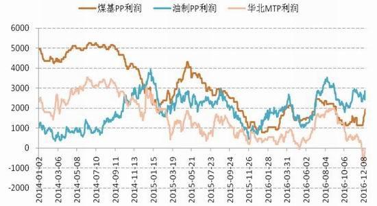 神华年报:超前透支涨幅