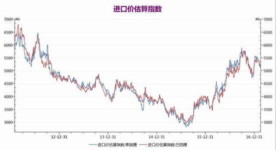 信达期货:国际形势影响