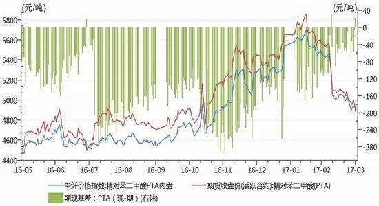 神华期货:短期震荡走势