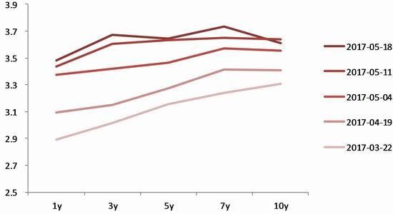 宝城期货:国债收益曲线 利空风险资产|宝城期货