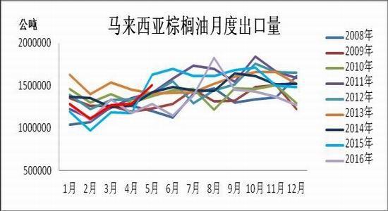 瑞达期货:生产季节周期