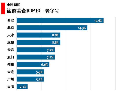图 70中国网民旅游美食老字号TOP10