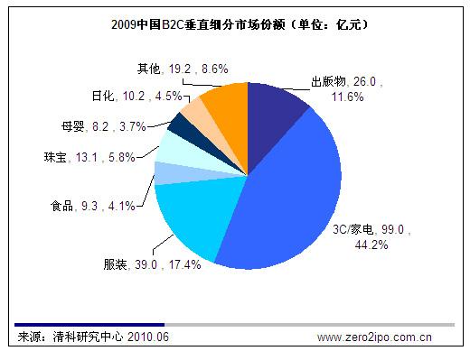 中国电子商务垂直细分市场投资前景分析_产经