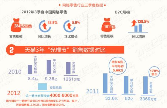十四个小时,销售额破百亿,天猫和淘宝刷新了中国零售业的纪录。   2.13亿独立用户,相当于一个中等西欧国家的全部人口,在光棍节当天疯狂点击着促销页面。支付宝提供的数据显示,当天订单数达到了1.058亿笔。   随着100亿节点的成功突破,中国的零售业态正在发生根