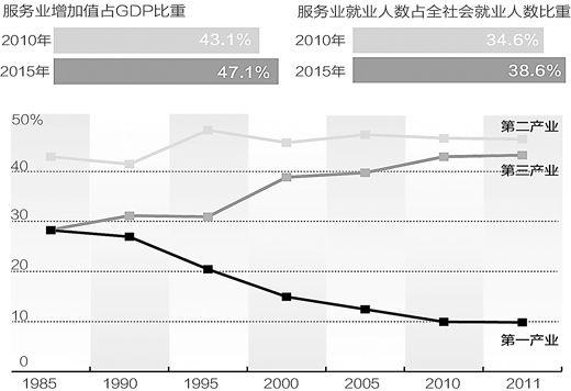 服务业增加值比重将超一二产业_国内财经