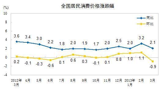 2013年3月份,全国居民消费价格总水平同比上涨2.1%。其中,城市上涨2.0%,农村上涨2.2%;食品价格上涨2.7%图片来源:国家统计局网站