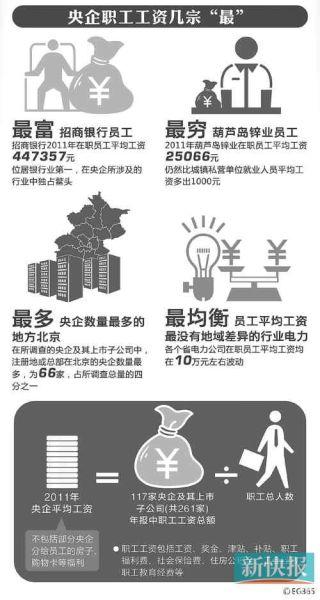 ■2011年央企工资报告。CFP供图