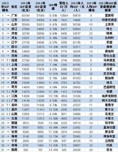 中国城市gdp排名_2019中国城市gdp排名