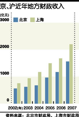 财政收入_河南省财政金融学院_2007年地方财政收入