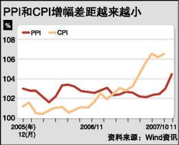 国家统计局今日将公布11月份CPI数据