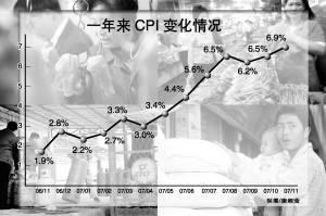 6.9%!11月CPI创11年新高