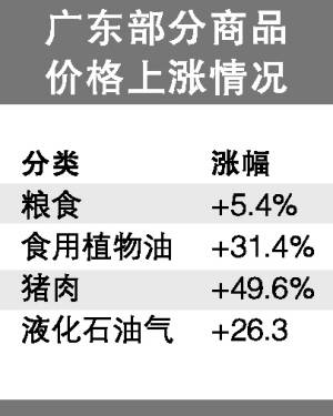 广东八大类消费品一半涨了价