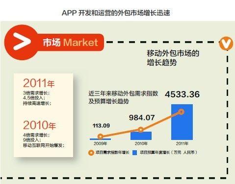 APP的生意经:比开发更难的是后续运营和推广