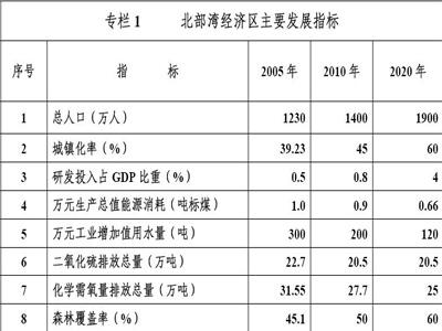 广西北部湾经济区发展规划(第二章)