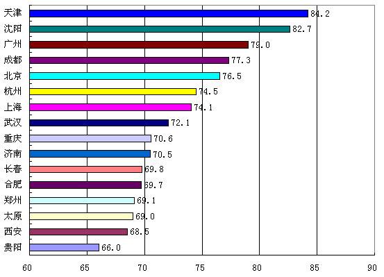 内地16城市女子幸福感调查:天津第一(图)