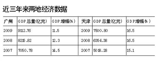 广州天津谁是第三城 张高丽回应天津到处是工地