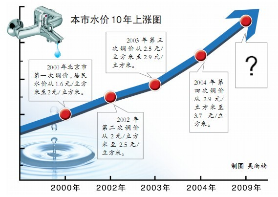 北京市发改委昨天(1日)向社会公布了本市居民水价调整听证方案要点。具体方案为居民用水每立方米上调0.9元,一次或者三年每年一次调整到位,具体调整方案听证会后确定。水价调整听证会将于12月16日上午9点举行。   据介绍,本市此次听证的居民水价调整方案没有提高自来水生产环节的价格,只调整水资源费和污水处理费的征收标准。总体方案是居民水价每立方米调整0.