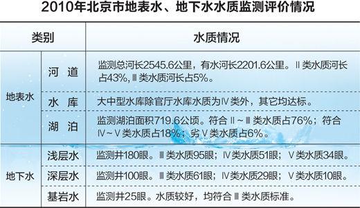 北京饮用水源水质符合国标 污染在部分河流下游