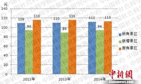 2012~2014年中国5A级景区门票平均价格。来源于中国社会科学院旅游研究中心。