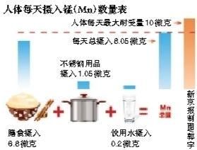 """""""苏泊尔餐具再曝'锰超标'""""追踪"""