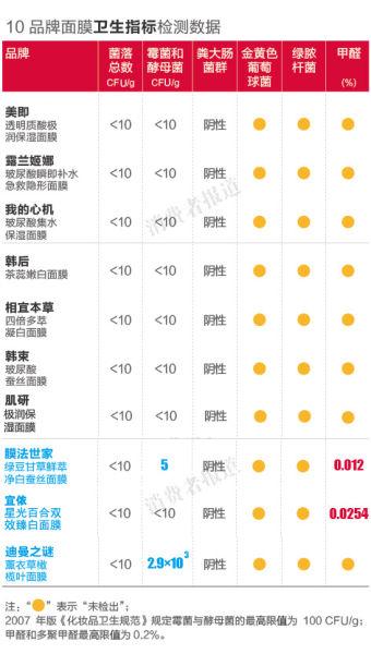 10品牌面膜卫生指标检测数据