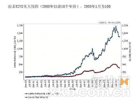 蓝线为1982年拉菲价格走势图,红线为五大酒庄综合价格走势图。