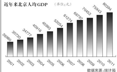我国人均可支配收入占人均GDP约40% 低于富