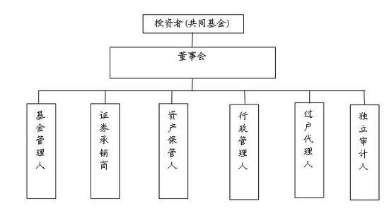 上交所法学博士:新基金法应引入公司型基金_基