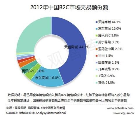 国内垂直行业b2c_易观国际:2012年中国b2c市场交易额达4793亿