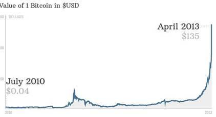 比特币:金融泡沫还是创新硕果?