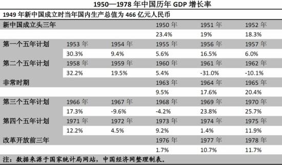 历年gdp增长率_中国官方历年每月的失业率数据是多少