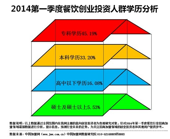 2014官方网手机招商加盟数据报告
