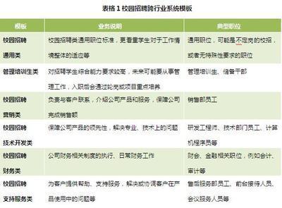 北森:人才测评助力企业赢得校园招聘_美通社资