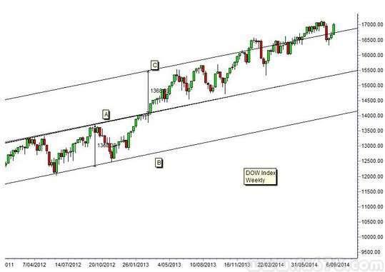 市场多头气氛高涨,道指的涨势仍完整