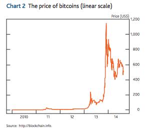 历史重演:比特币处于泡沫破裂的恐慌阶段