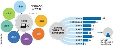 """416家上市公司涉""""互联网+""""占A股15%"""