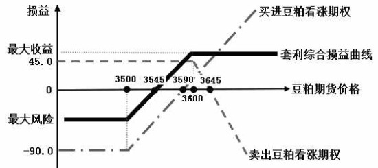 谐波平衡仿真电路图