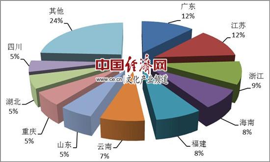 图4:第一季度国内旅游接待人次排名前十位的地区