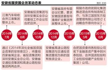 安徽国企改革继续提速铜化集团改制或先剥铜陵港务
