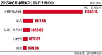 6月份中资外洋并购陡增至185亿美圆