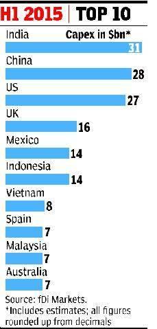 印度登顶外国直接投资排行榜