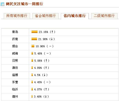网民及媒体关注的山东城市排行Top10(11月22-28日)