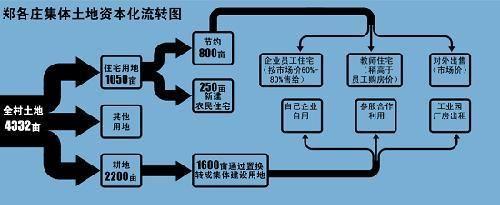 北京郑各庄自主城市化:土地集体经营只租不售