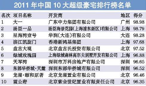 中国10大超级豪宅出炉 北京上海广东三分天下